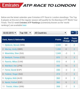 0202 Ranking Race to London