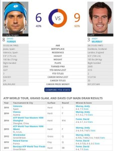 H2H contra Andy Murray