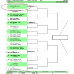 Draw of Malaysian Open 2015
