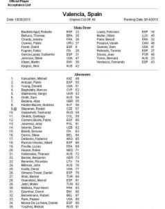 Valencia Open 2015 entry list